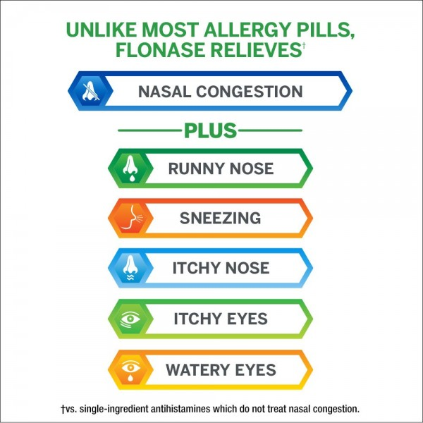 Flonase 24hr Allergy Relief Nasal Spray, Full Prescription Strength, 288 Sprays (Twinpack of 144 Sprays)3